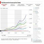 Global house prices